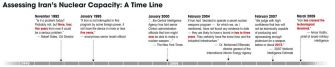 Click for a timeline assessing Iran?s Nuclear Capacity.