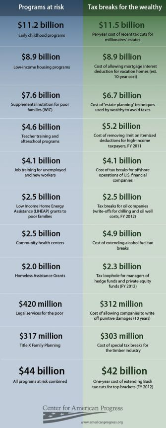 Cuts, But Where?: These figures show which programs pay what prices.