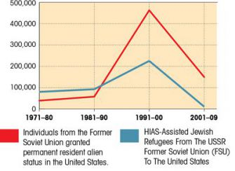 Migration: Since 1970, about 700,000 people immigrated to the U.S. from the FSU. Only about 410,000 were resettled by HIAS.