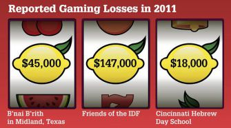 Empty Cards: Some Jewish charities reported gaming losses in their 2011 Form 990s filed with the IRS.